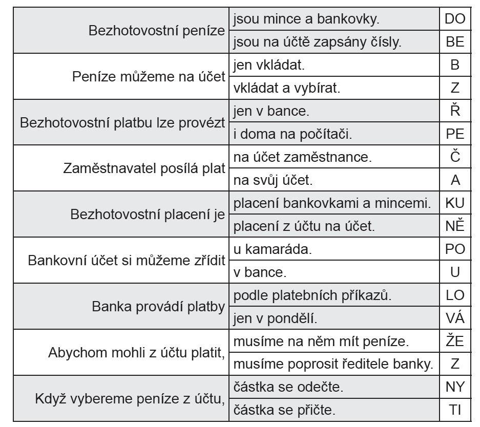 Iva Nováková, pracovní sešit S penězi si poradím