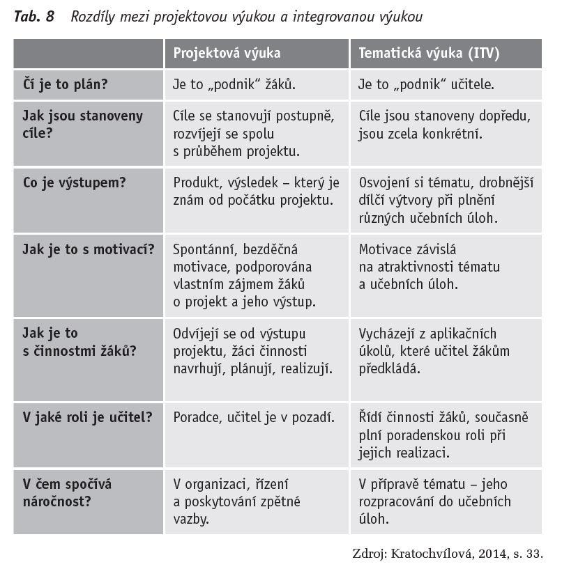 projektová výuka, integrovaná výuka