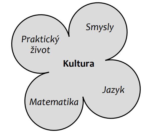 Schéma vzdělávacích oblastí, Montessori pedagogika